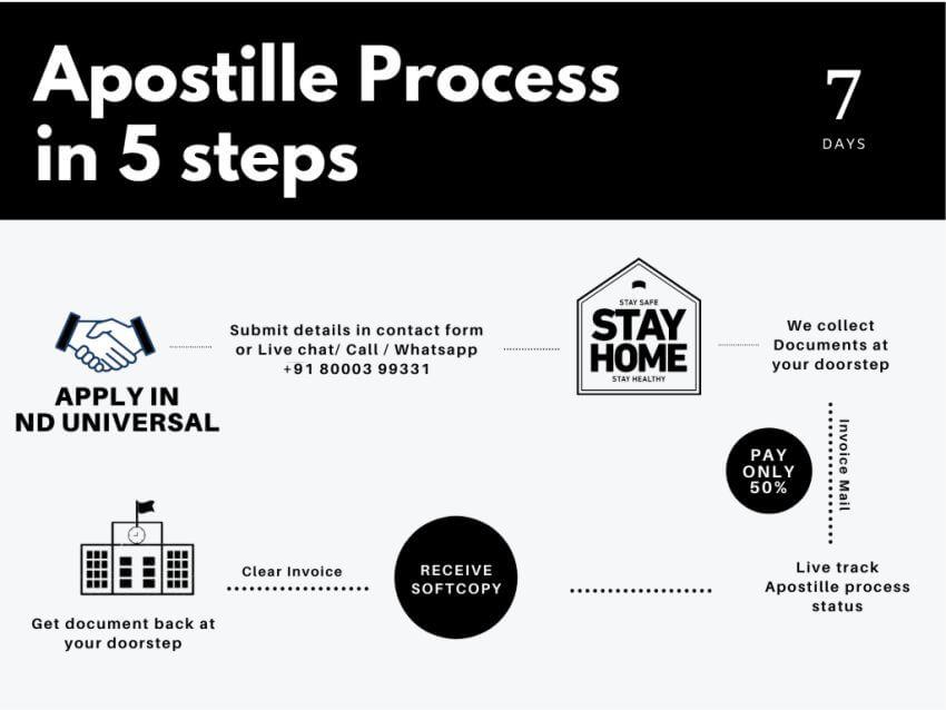 apostille process step