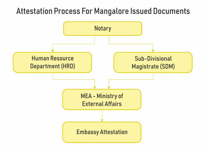 attestation process for mangalore issued documents