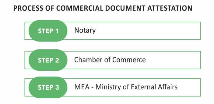 commercial document apostille process