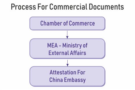 commercial document attestation china