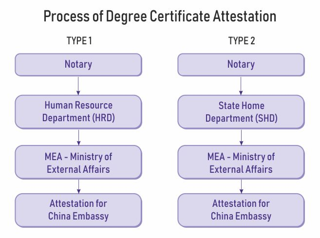 degree certificate attestation china