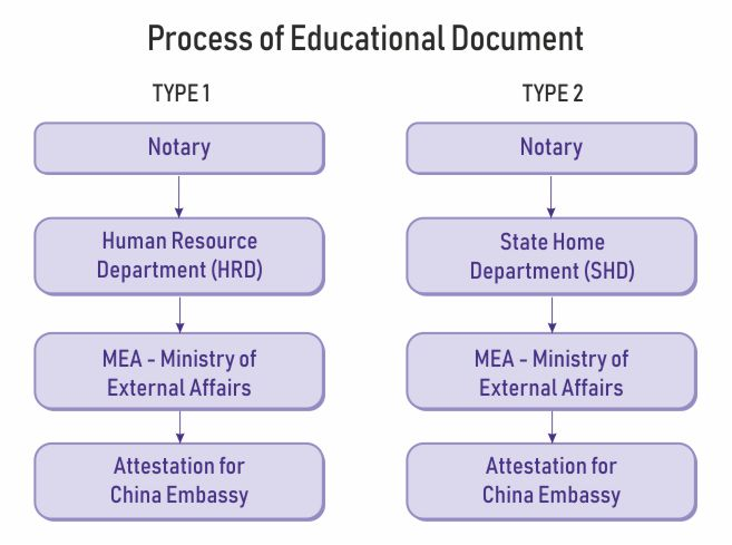 education document attestation china