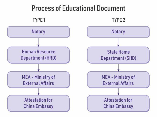 education document attestation china