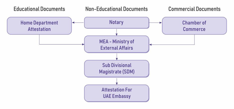 functions for uae embassy attestation