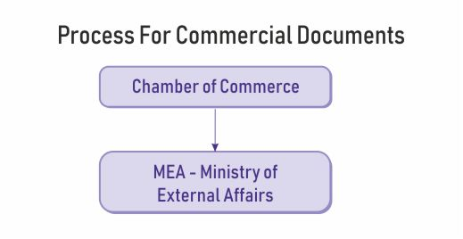 mea attestation commercial documents