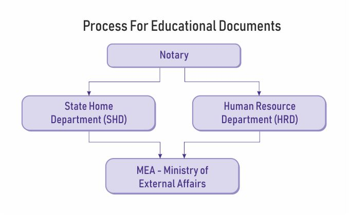 mea attestation educational documents