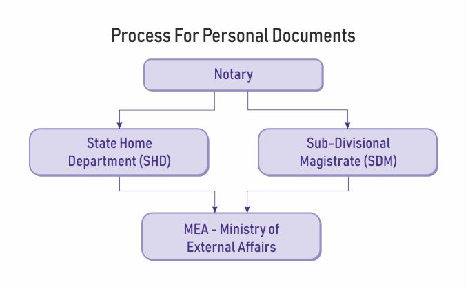 mea attestation personal documents