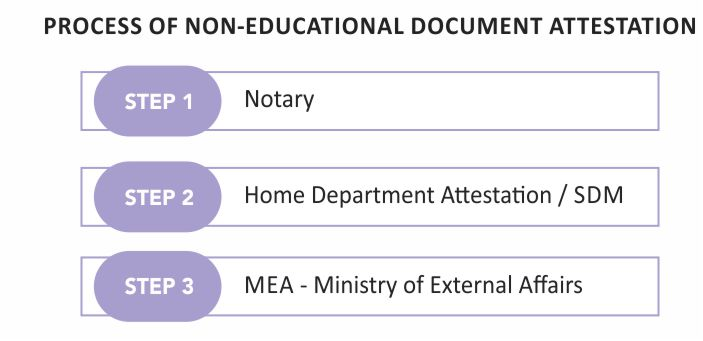 non-educational document apostille process