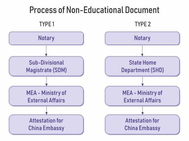 non-education document attestation china
