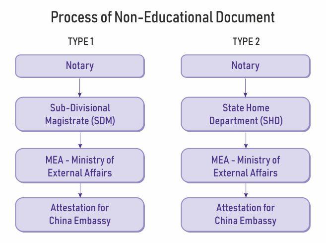 non-education document attestation china